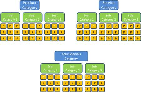 Concatenation Schema 1