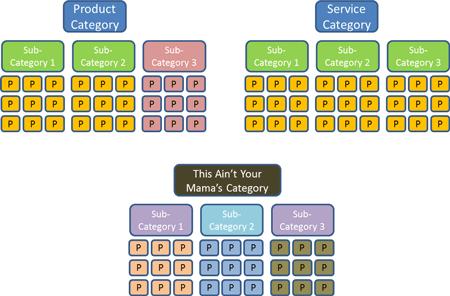 Concatenation Schema 2