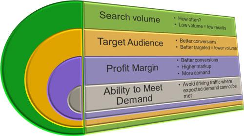 Four factors of prioritization