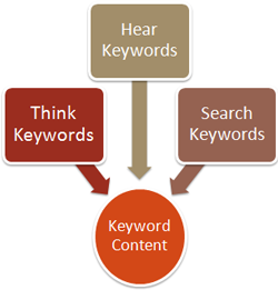Visitors think, hear and search in keywords