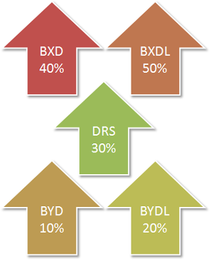 BXD: 40%, BXDL: 50%, DRS: 30%, BYD: 10%, BYDL: 20%