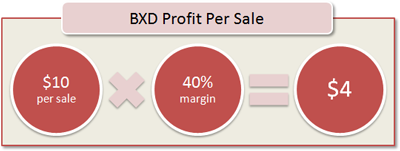 BXD Profit Per Sale: $10 per sale x 40% margin = $4