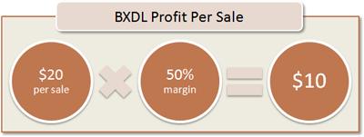 BXDL Profit Per Sale: $20 per sale x 50% margin = $10