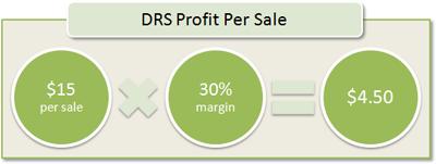 DRS Profit Per Sale: $15 per sale x 30% margin = $4.50