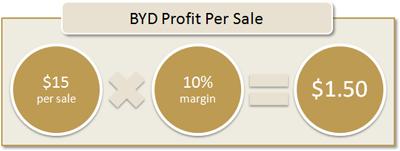 BYD Profit Per Sale: $15 per sale x 10% margin = $1.50