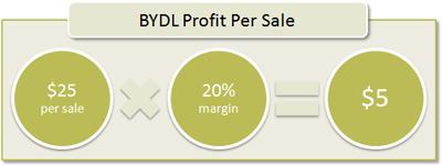 BYDL Profit Per Sale: $25 per sale x 20% margin = $5
