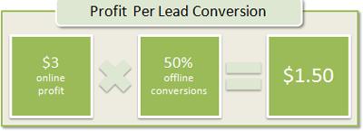 DRS Profit Per Lead Conversion: $3 online profit x 50% offline conversion = $1.50