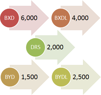 BXD: 6000, BXDL: 4000, DRS: 2000, BYD: 1500, BYDL: 2500