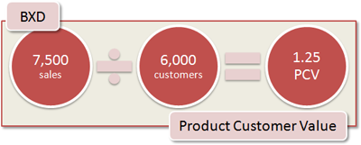 BXD Product Customer Value: 7,500 sales / 6,000 customers = 1.25 PCV