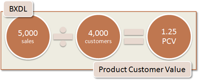 BXDL Product Customer Value: 5,000 sales / 4,000 customers = 1.25 PCV