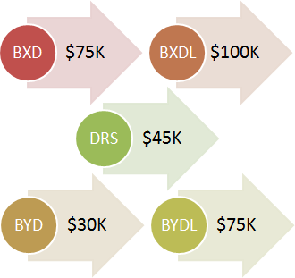 BXD: $75K, BXDL: $100K, DRS: $45K, BYD: $30K, BYDL: $75K