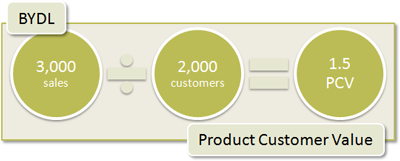 BYDL Product Customer Value: 3,000 sales / 2,000 customers = 1.5 PCV