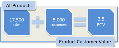 ALL Product Customer Value: 17,500 sales / 5,000 customers = 3.5 PCV