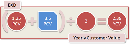 BXD Yearly Customer Value: (1.25 PCV + 3.5 all PCV) / 2 = 2.38 YCV