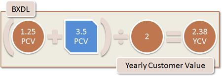 BXDL Yearly Customer Value: (1.25 PCV + 3.5 all PCV) / 2 = 2.38 YCV