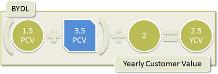 BYDL Yearly Customer Value: (1.5 PCV + 3.5 all PCV) / 2 = 2.5 YCV