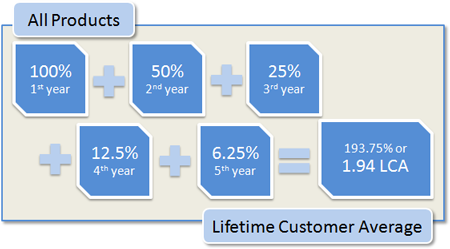 Lifetime Customer Average All Products: 100% 1st year + 50% 2nd year + 25% 3rd year + 12.5% 4th year + 6.25% 5th year = 193.75% or 1.94 LCA