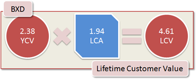 BXD Lifetime Customer Value: 2.38 YCV x 1.94 LCA = 4.61 LCV