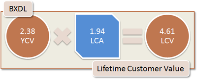 BXDL Lifetime Customer Value: 2.38 YCV x 1.94 LCA = 4.61 LCV