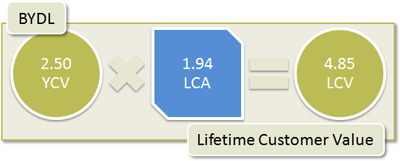 BYDL Lifetime Customer Value: 2.5 YCV x 1.94 LCA = 4.85 LCV