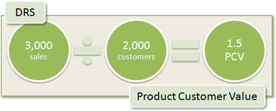 DRS Product Customer Value: 3,000 sales / 2,000 customers = 1.5 PCV 