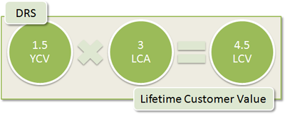 DRS Lifetime Customer Value: 1.5 YCV x 3 LCA = 4.5 LCV