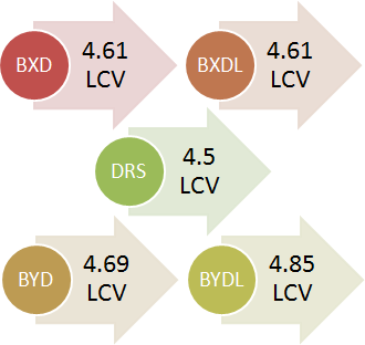 BXD 4.61 LCV, BXDL: 4.61 LCV, DRS: 4.5 LCV, BYD: 4.69 LCV, BYDL: 4.85 LCV