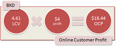 BXD Online Customer Profit: 4.61 LCV x $4 profit = $18.44 OCP