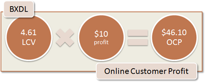BXDL Online Customer Profit: 4.61 LCV x $10 profit = $46.10 OCP
