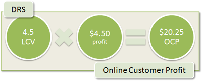 DRS Online Customer Profit: 4.5 LCV x $4.50 profit = $20.25 OCP