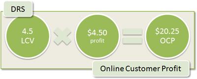 DRS Online Customer Profit: 4.5 LCV x $4.50 profit = $20.25 OCP