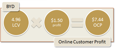 BYD Online Customer Profit: 4.96 LCV x $1.50 profit = $7.44 OCP