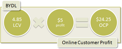 BYDL Online Customer Profit: 4.85 LCV x $5 profit = $24.25 OCP
