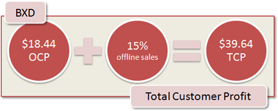 BXD Total Customer Profit: $18.44 + 15% offline sales = $39.64 TCP