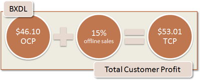 BXDL Total Customer Profit: $46.10 + 15% offline sales = $53.01 TCP
