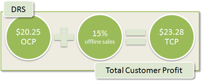 DRS Total Customer Profit: $20.25 + 15% offline sales = $23.28 TCP