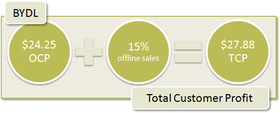 BYDL Total Customer Profit: $24.25 + 15% offline sales = $27.88 TCP