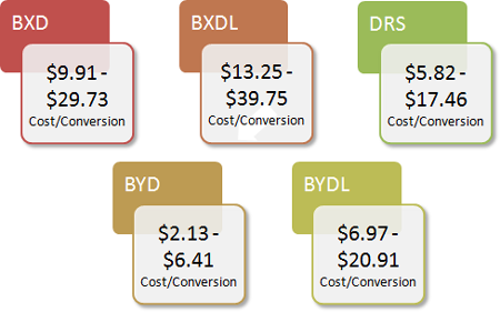 Cost Per Conversion:: BXD: $9.91-$29.73,  BXDL: $13.25-$39.75,  DRS: $5.82-$17.46,  BYD: $2.13-$6.41, BYDL: $6.97-$20.91