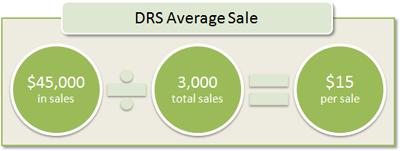 DRS Average Sale: $45,000 in sales / 3,000 total sales = $15 per sale