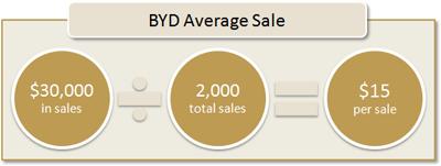 BYD Average Sale: $30,000 in sales / 2,000 total sales = $15 per sale