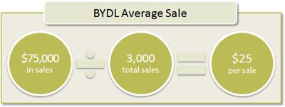 BYDL Average Sale: $75,000 in sales / 3,000 total sales = $25 per sale