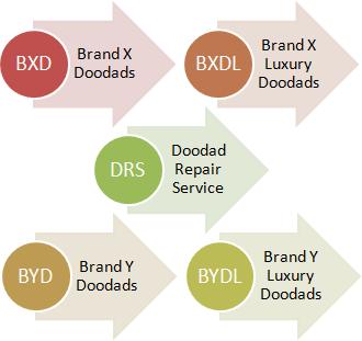 BXD: Brand X Doodads, BXDL: Brand X Luxury Doodads, DRS: Doodad Repair Service, BYD: Brand Y Doodads, BYDL: Brand Y Luxury Doodads