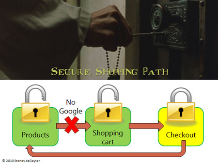 Solution: Secure shopping path.