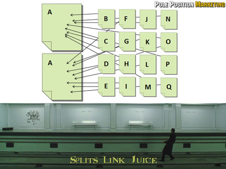 Problem: Splits your link juice