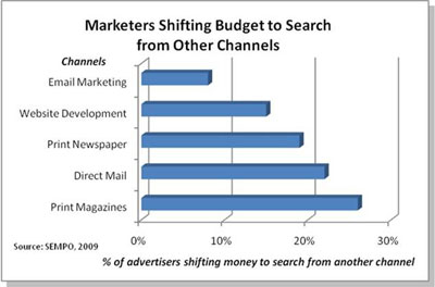 marketing mix chart